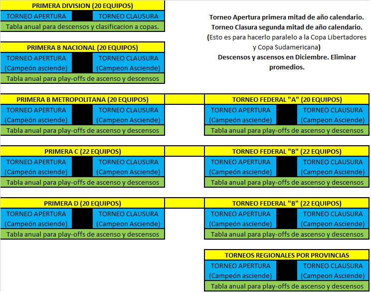 Sistema-de-ligas-Argentina.png