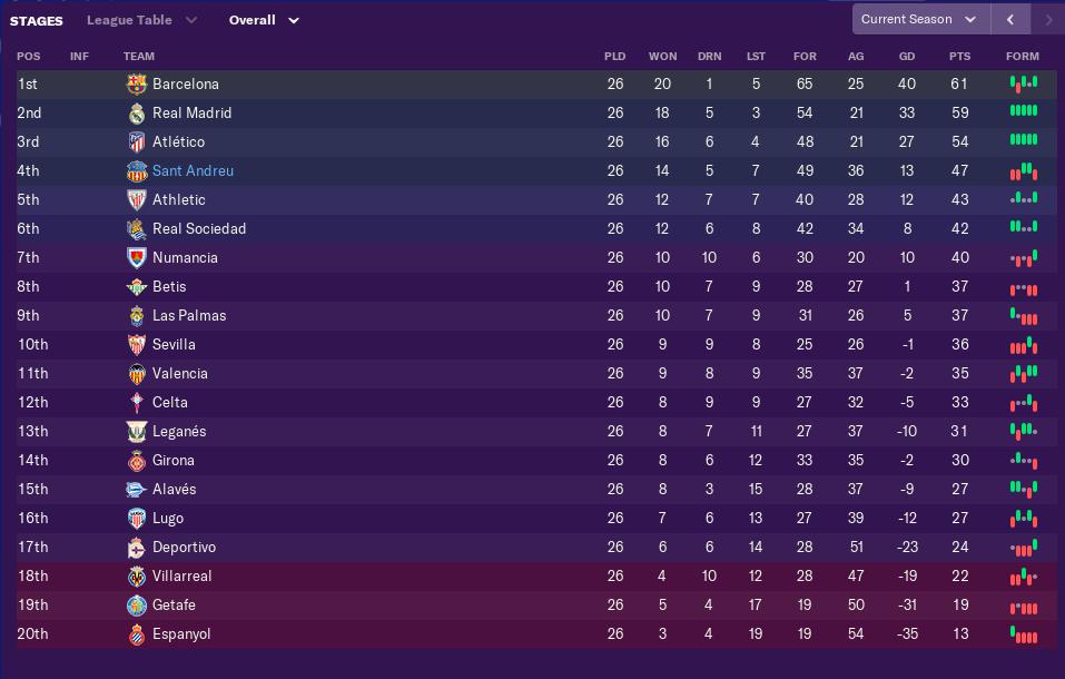 february-league-table