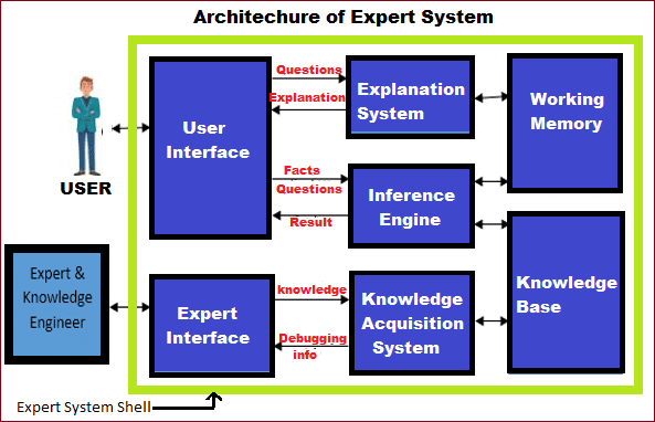Architecture of Expert System