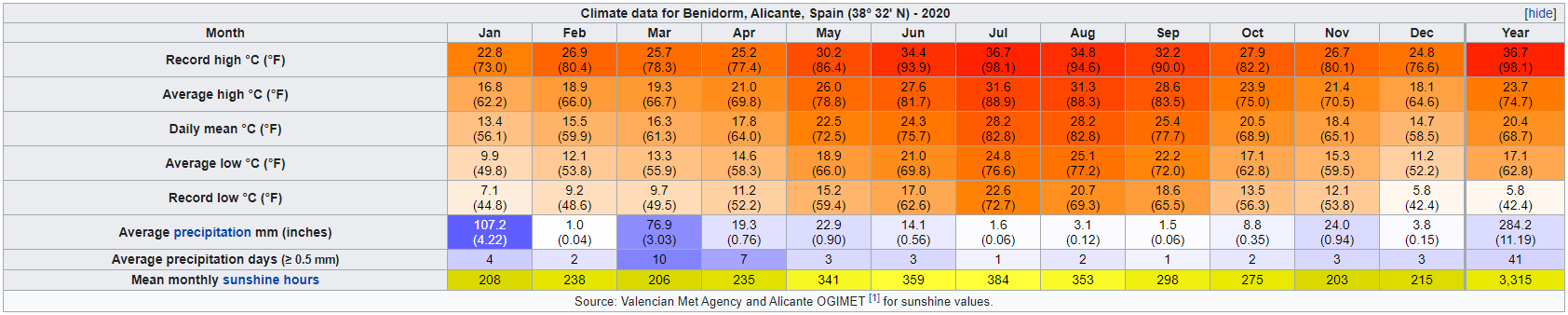 Benidorm-climate-2020.png