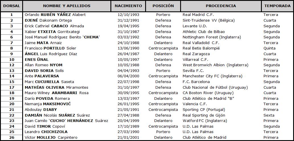 Clasificación LaLiga Santander 2020-2021 TABLA-Getafe
