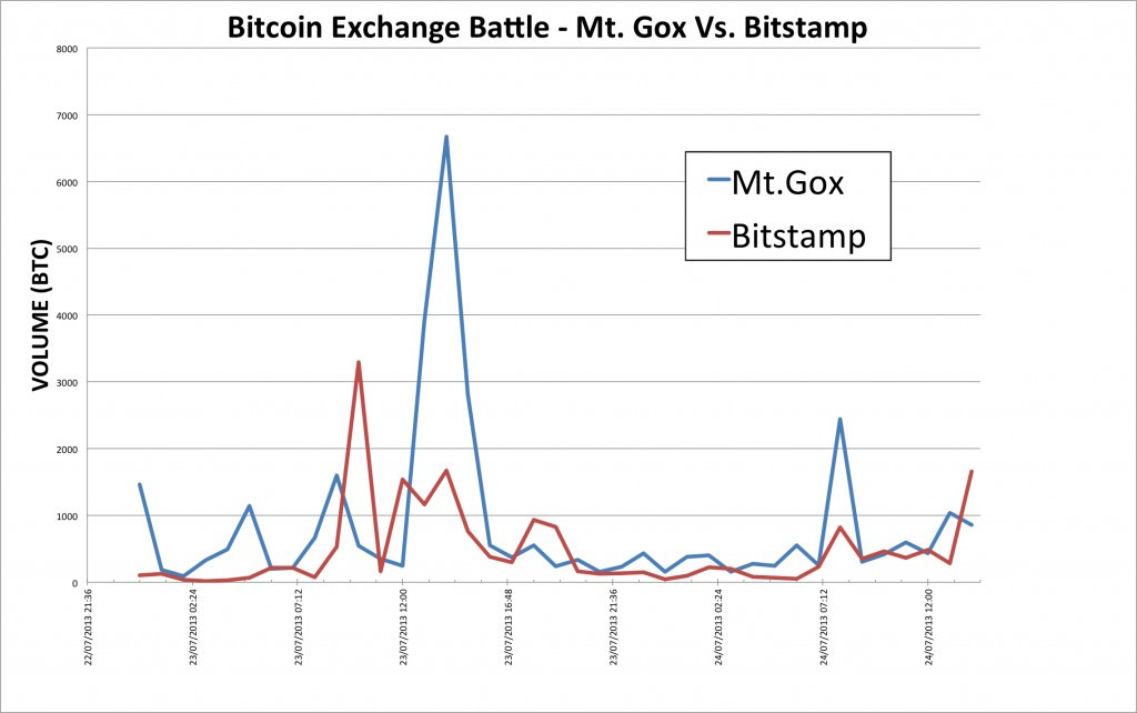Bitstamp vs Mt.Gox