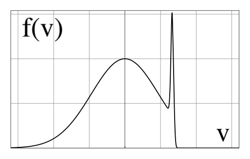 The stationary electron distribution in the plasma does not carry any current but carries a heat flux. This distribution is unstable, and the two-stream instability can thus affect the heat flux significantly.