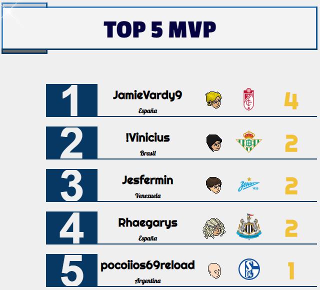 [AICv24] Resumen Final de Ligas / Bota de Oro & Máximo Asistente / Mercado Abierto MVP-Semana-4