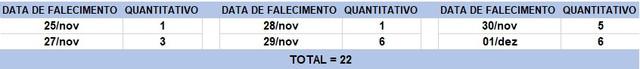 Tabela-de-obitos-02122020