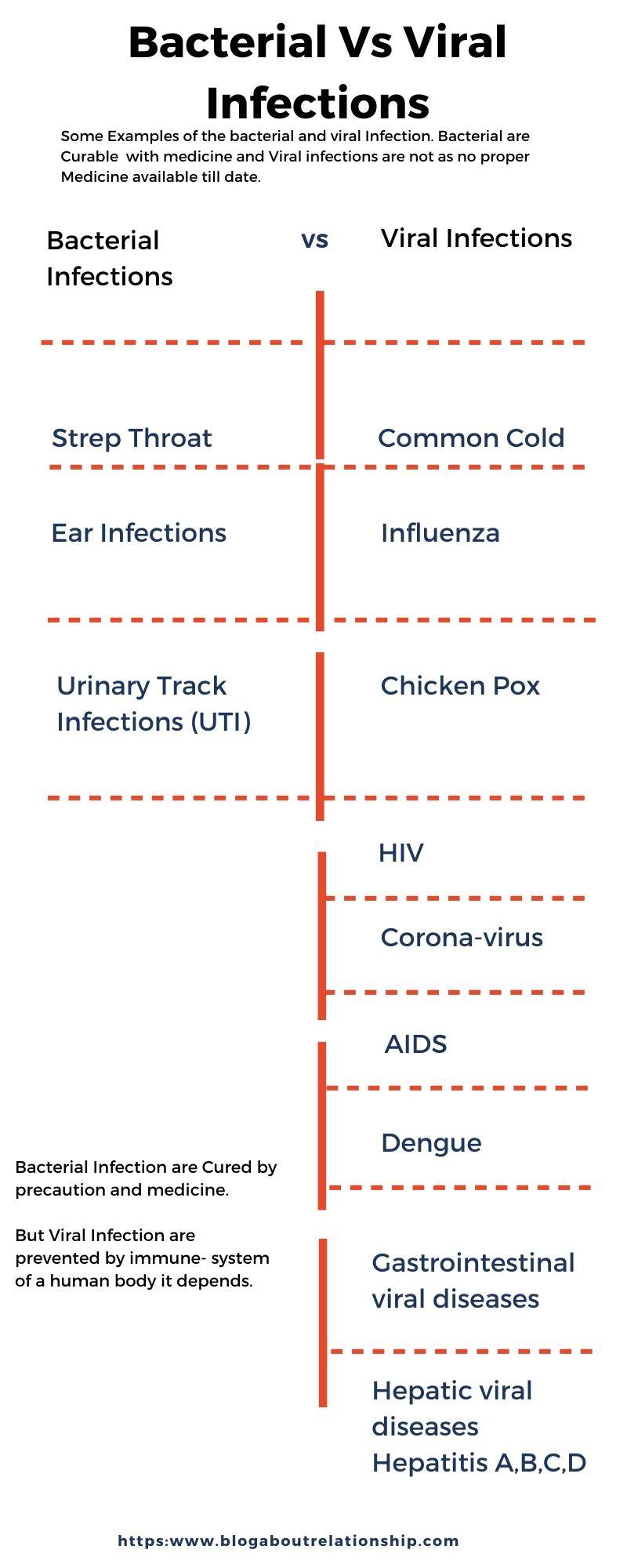 coronavirus-symptoms-protection -bacterial-viral-infections