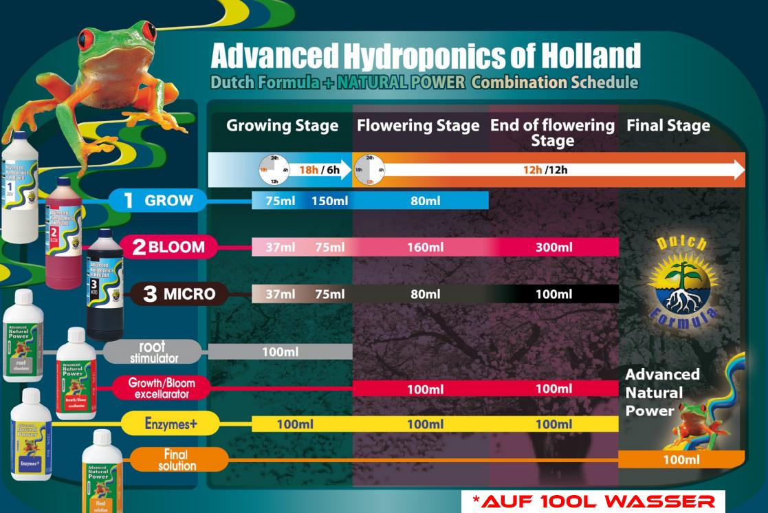 d-ngeschema-n-hrplan-advanced-hydroponics