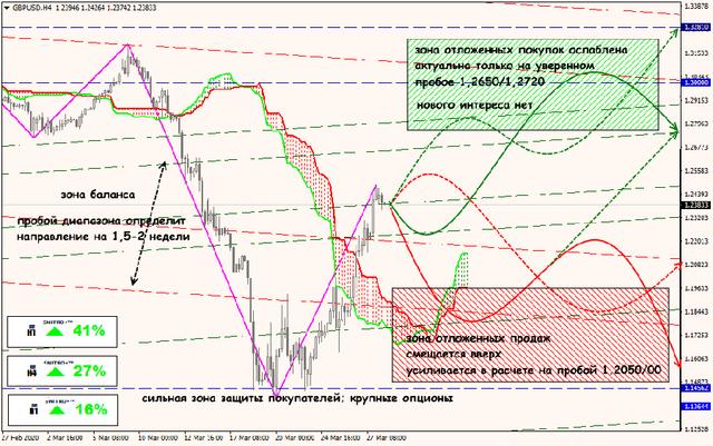 Аналитика от ForexChief - Страница 16 30-03-20-GBPUSD