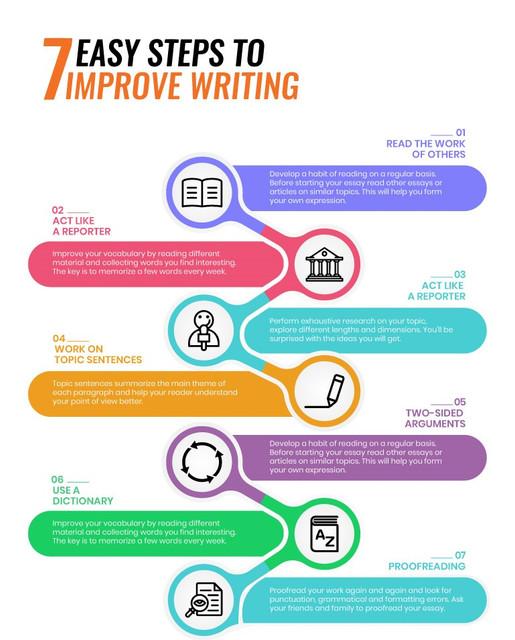 7-Steps-to-Write-an-Essay.jpg