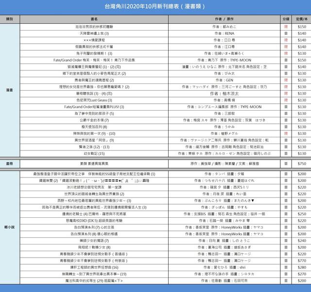 Topics tagged under 輕小說 on 紀由屋分享坊 2020-10