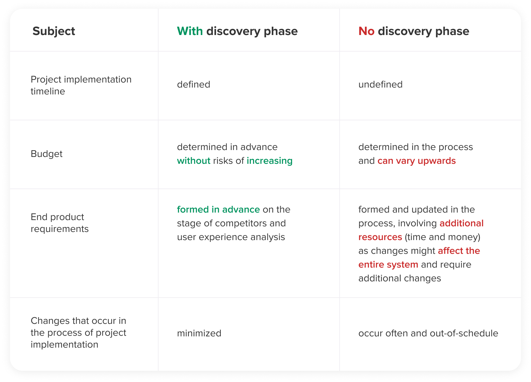 benefits of discovery phase