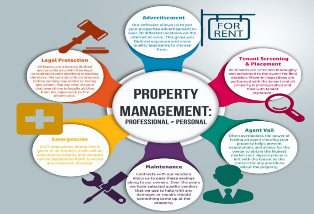 St James Realty Professional Property  Management
