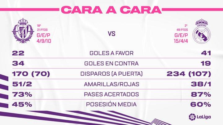 Real Valladolid C.F. - Real Madrid C.F. Sábado 20 de Febrero. 21:00 - Página 2 Face-To-RMA