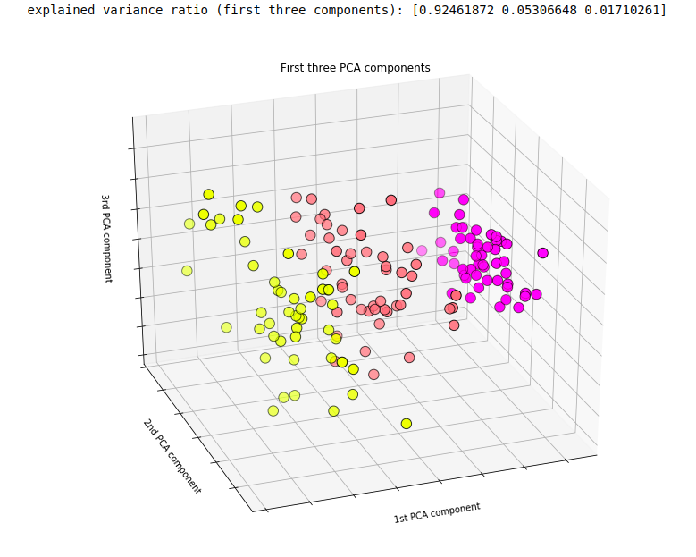 Iris dataset represented with the first three principal components