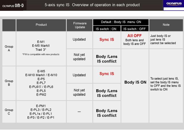 mzd 300 f4 is pro presentation 230.jpg