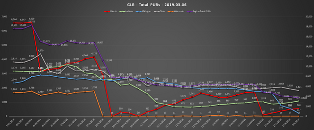 2019-03-06-GLR-PUR-Report-Total-PURs-Chart