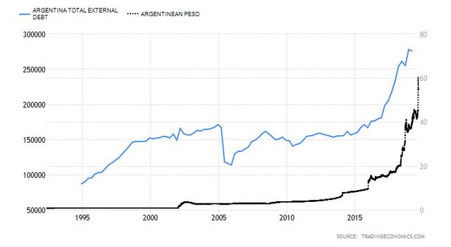 argentina-external-debt
