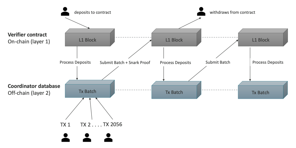 https://medium.com/fcats-blockchain-incubator/how-zk-rollups-work-8ac4d7155b0e