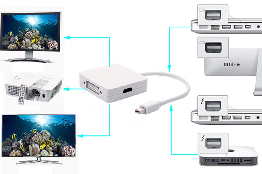 i.ibb.co/ypd58H4/Adaptador-HDMI-Mini-DP-Thunderbolt-DVI-VGA-para-Mac-Book-LT7-SC03-N-2.jpg