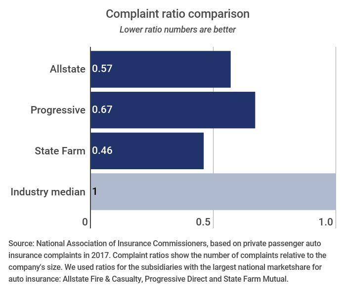 Complaints against Allstate, Progressive and State Farm