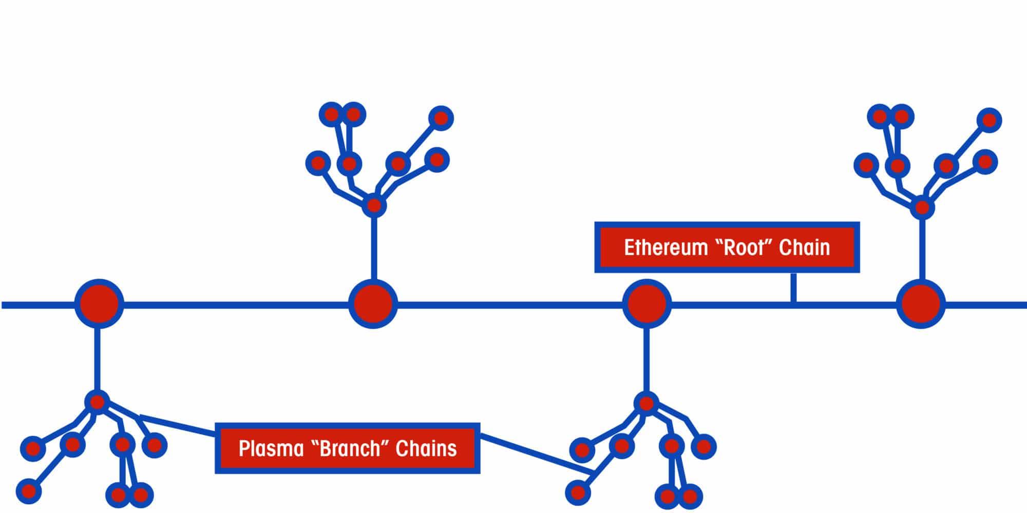 https://coincentral.com/plasma-an-innovative-framework-to-scale-ethereum