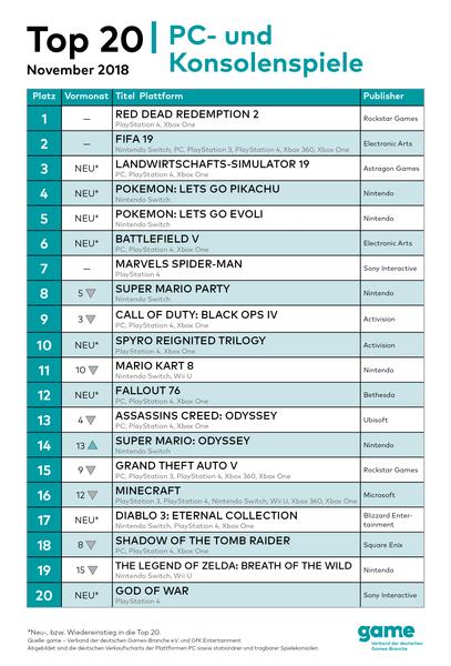 game-Gamecharts-Top20-November-2018