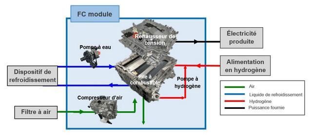 Toyota va commercialiser un module de pile à combustible prêt à l'emploi 3-3