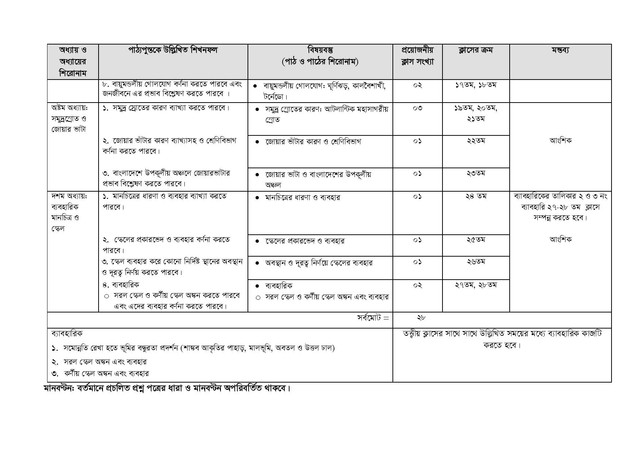 HSC Geography 1st Paper Short Syllabus 2021