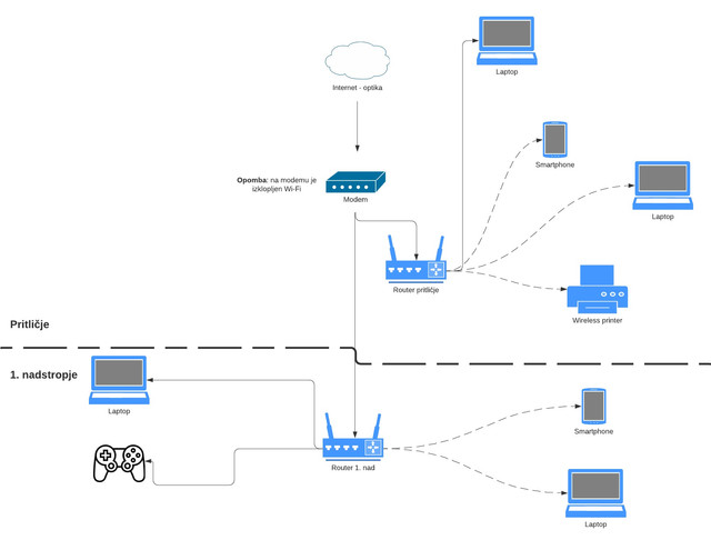 Network-diagram-example