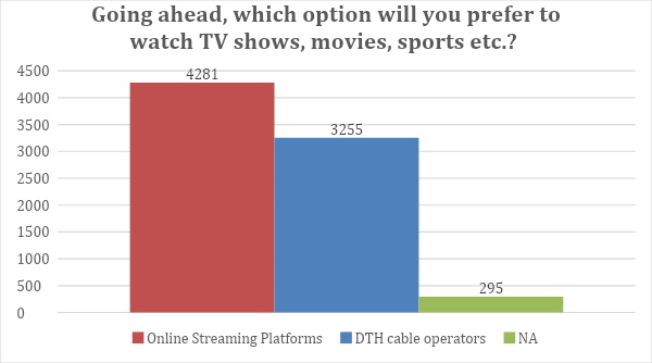 ott-platform-usage