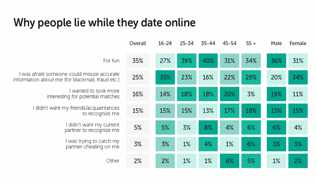 If Nothing is Read by You Else Today, Examine This Report on Internet Dating