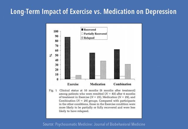 https://i.ibb.co/z4ZnyX8/exercise-and-depression.jpg