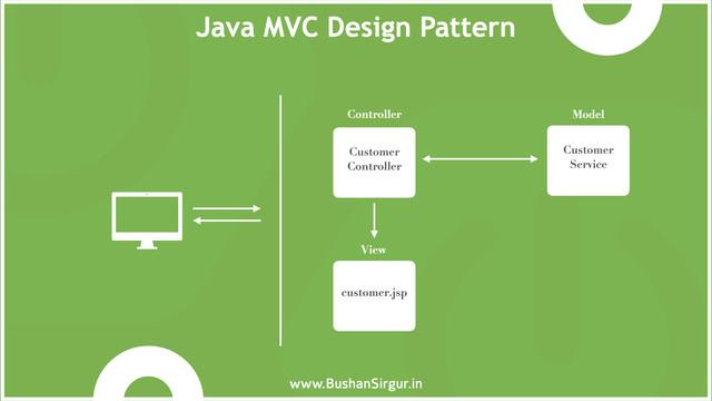 MVC-design-pattern-001