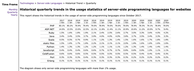 https://w3techs.com/technologies/history_overview/programming_language/ms/q - on 13-Nov-2020