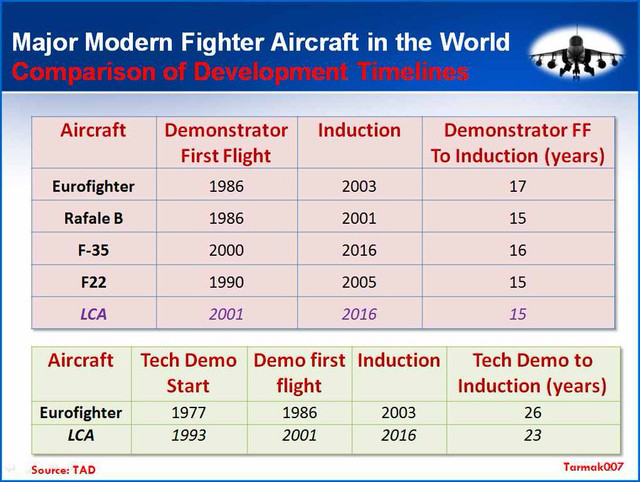 LCA Tejas was developed faster than Rafale, Eurofighter & F-22