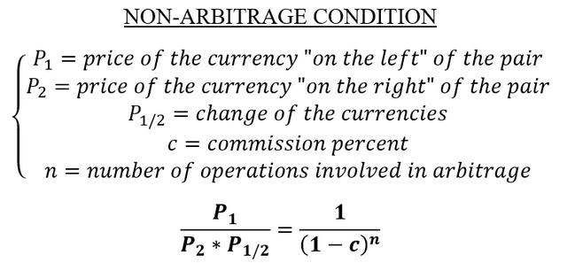 non-arbitrage
