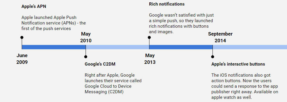 history of push notifications timeline