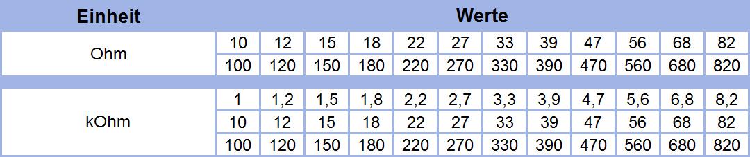 Metallschicht-Widerstand 1 Ohm 1/% 0,6W Bauform 0207 gegurtet