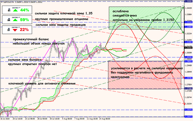 Аналитика от ForexChief - Страница 18 17-08-20-GBPUSD
