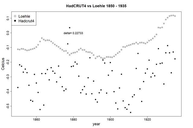 Loehle-vs-Hadcrut4-1850-1935