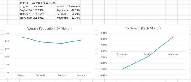 Wurm-November-Stats.png