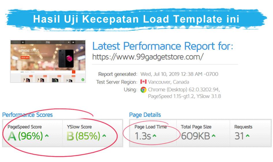 hasil uji kecepatan loading template