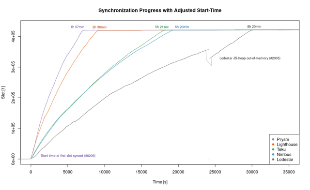 Sync Progress (Adjusted)