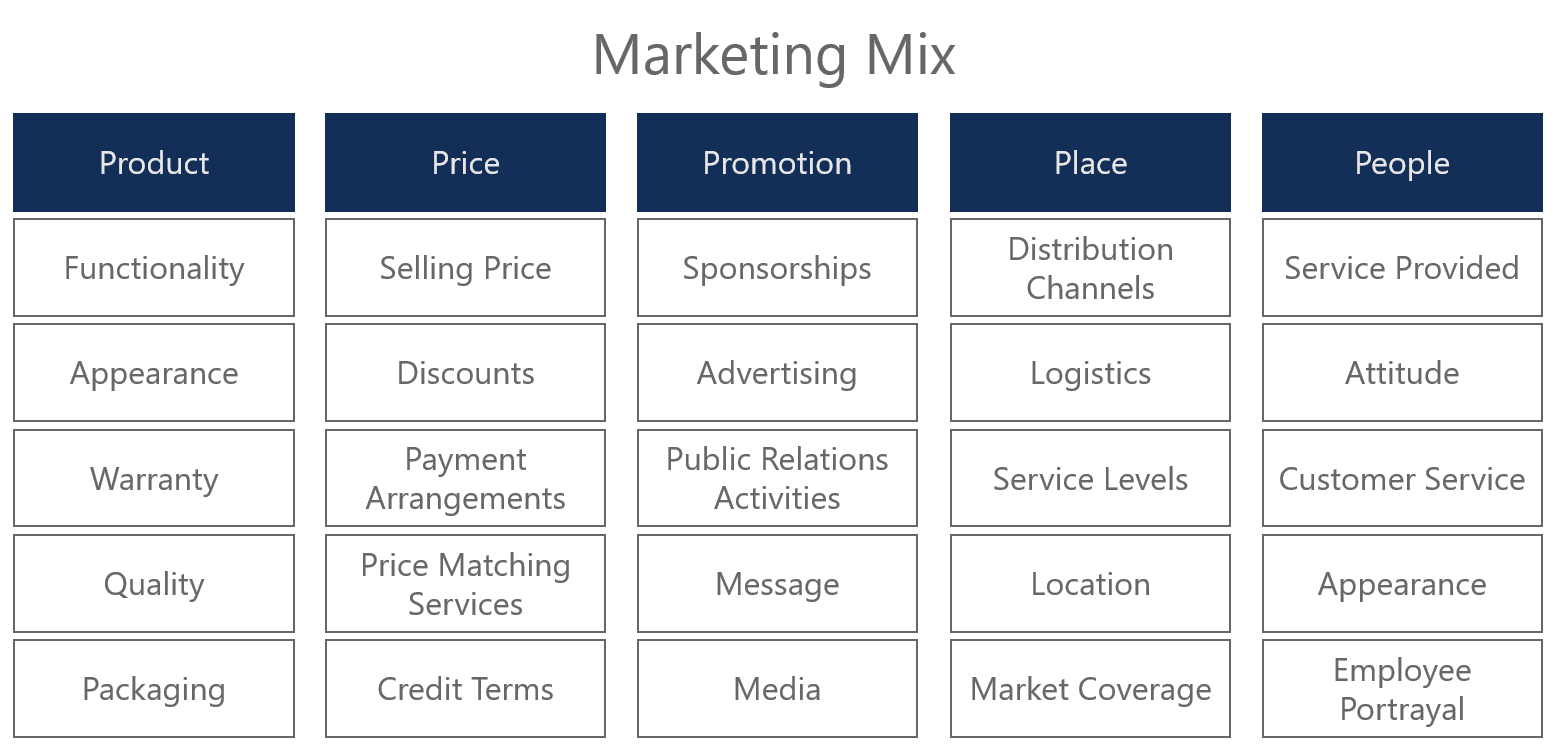 table of the marketing mix