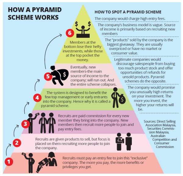 БРЭДЛИ ЛЮБЯЩИЙ - ЛЮБОВЬ НАЧИНАЕТСЯ С ПРАВДЫ (9 ЧАСТЕЙ) Pyramid-scams-direct-selling-chart-1007