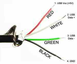cabluri cu incarcare rapida