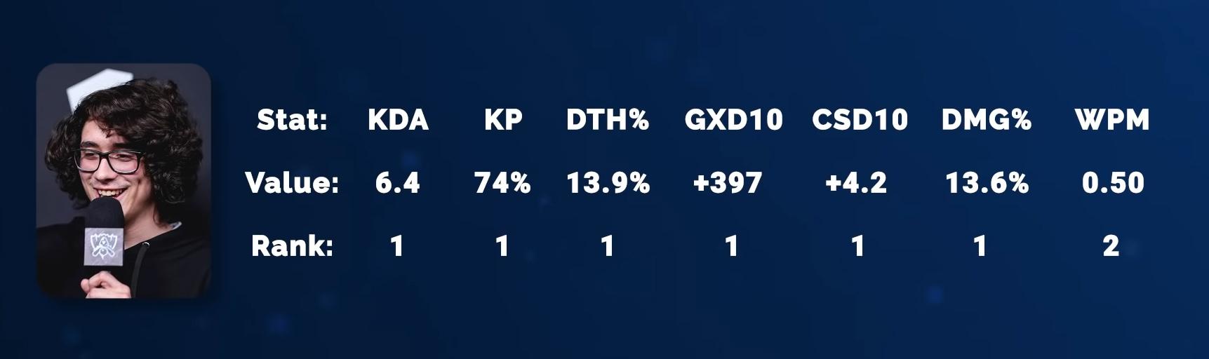 Estadísticas de Josedeodo en LLA. Fuente YouTube