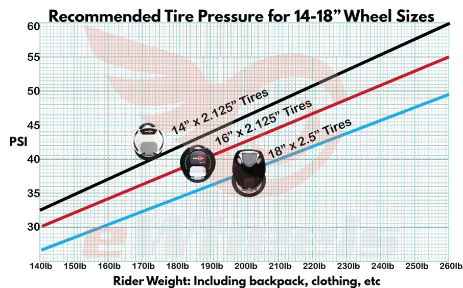 EUC-unicycle-Recommended-Tire-Pressures.
