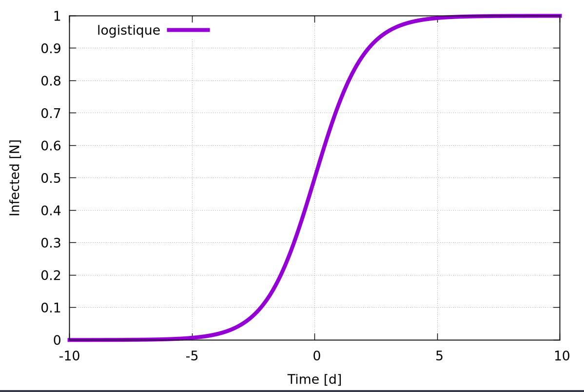 Toute courbe exponentielle cache une courbe logistique
