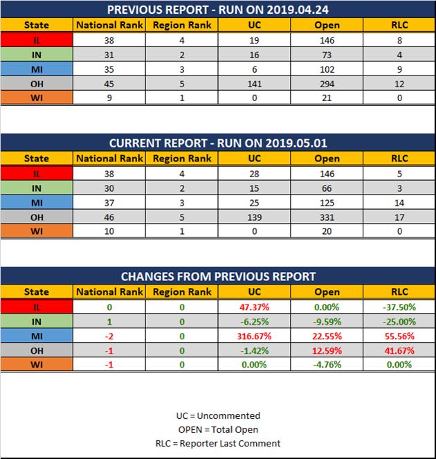 2019-05-01-GLR-UR-Report-Stats-Report
